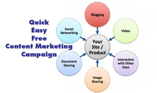 content marketing tutorial 525x313